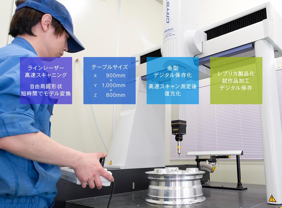 ラインレーザー 高速スキャニング 金型デジタル保存化 形状評価